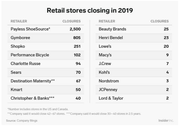 Store Closure List.PNG